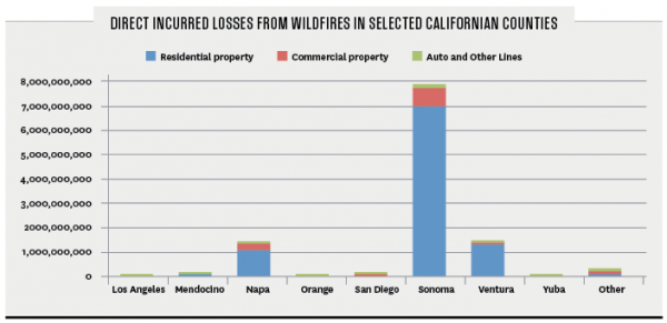 Direct incurred losses from wildfires in selected Californian counties