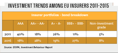 Investment trends among EU insurers 2011-2015