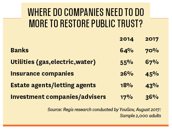 Where do companies need to do more to restore public trust?